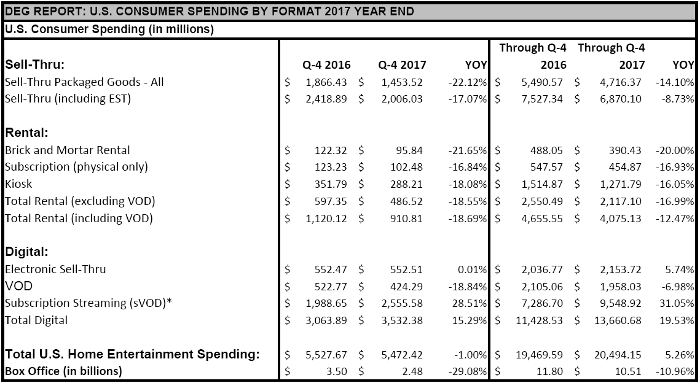 DEG REPORT: U.S. CONSUMER SPENDING BY FORMAT 2017 YEAR END