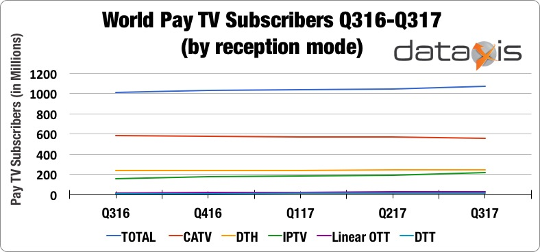 World Pay TV Subscriber Growth (by reception mode)