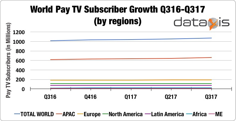 World Pay TV Subscriber Growth (by region)